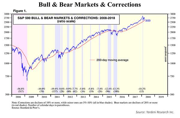 S&P 500 Bull and Bear Market corrections