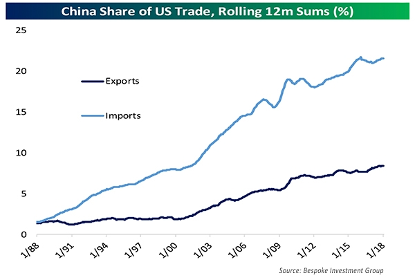 China share of US Trade