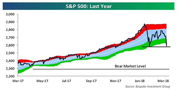 S&P 500 Last Year