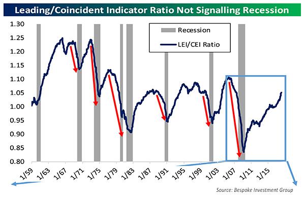 Market Indicator not signalling recission