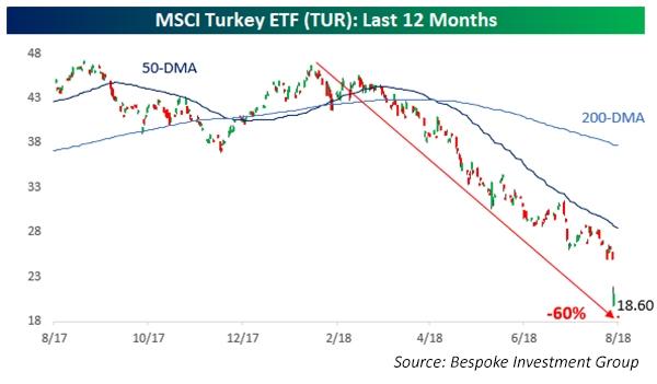 MSCI Turkey ETF