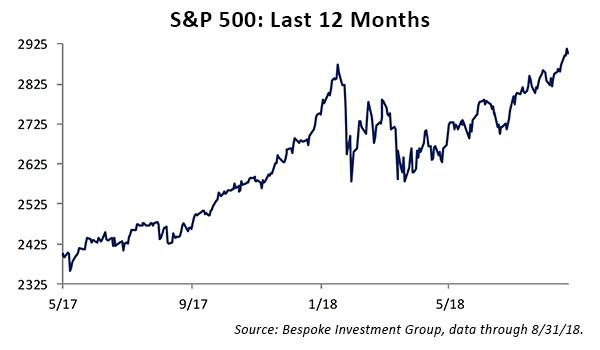 S&P 500 Last 12 months