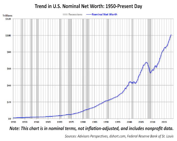 Trend in U.S. Nominal Net Worth: 1950–Present Day